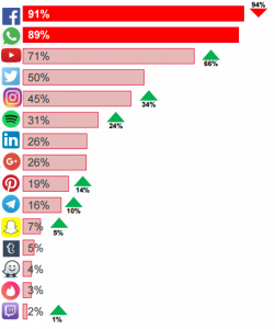 Marketing, Redes Sociales y ONG