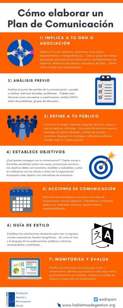 Infografía: cómo elaborar un plan de comunicación